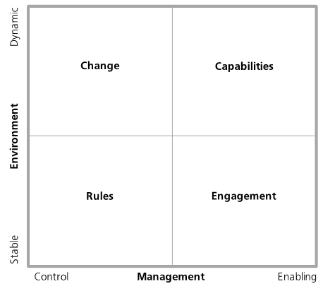 Agility Insights quadrants