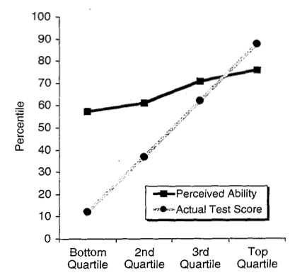 Dunning-Kruger graph